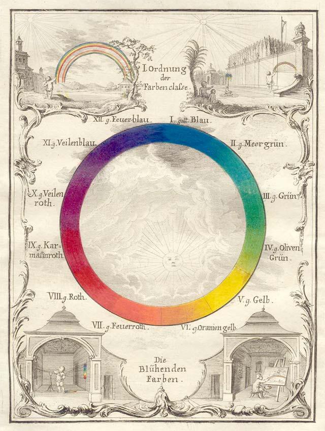 Ignaz Schiffermüller's Color Wheel