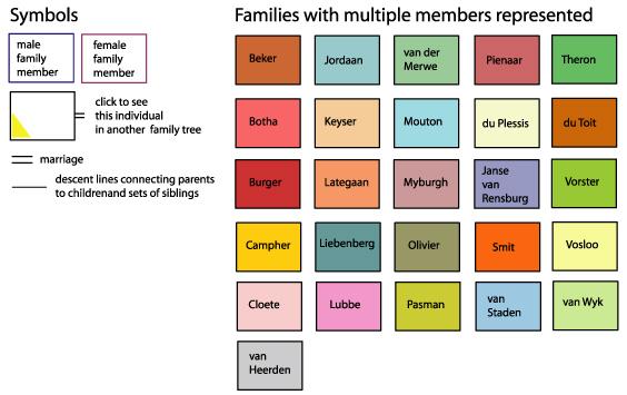 genealogy charts